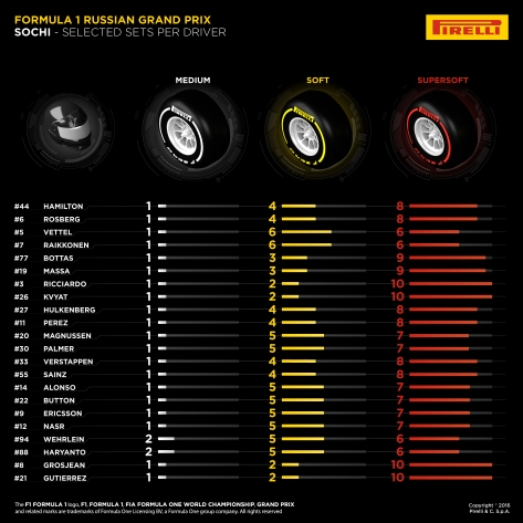 RUS Tyres